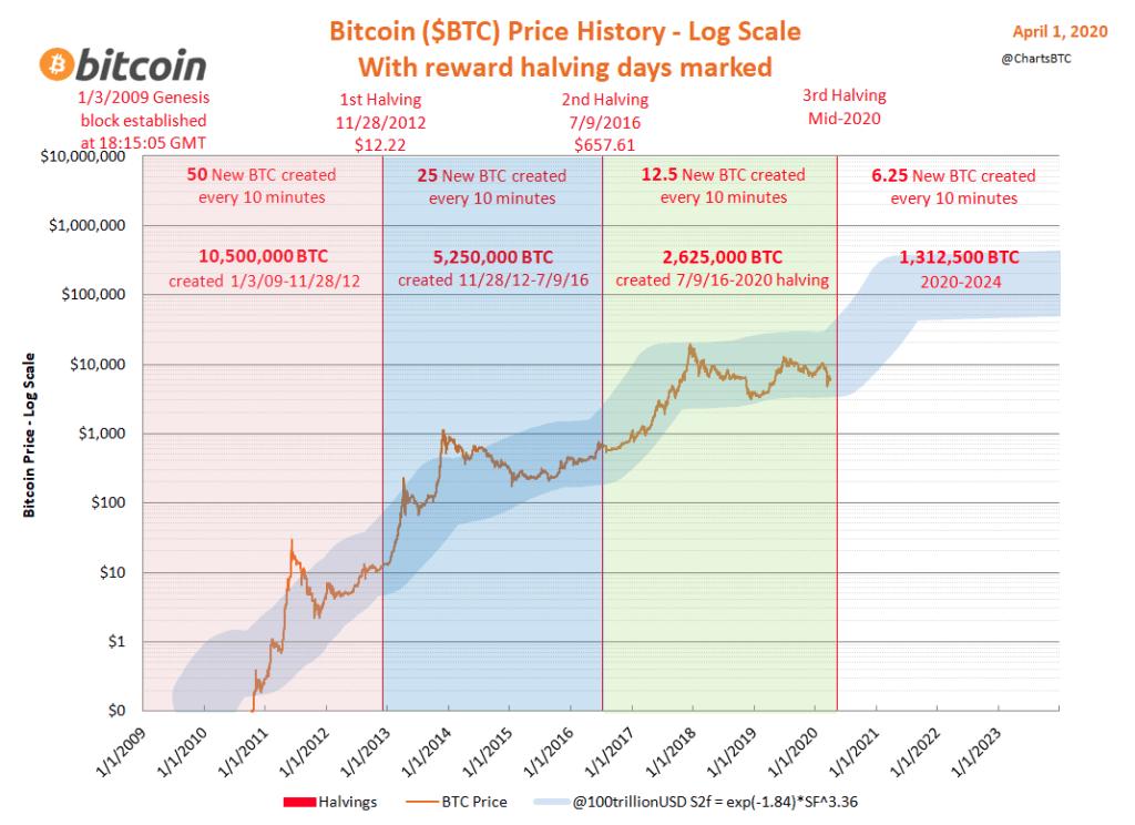 Bitcoin halving y sus burbujas desde 2009 hasta el 2020.