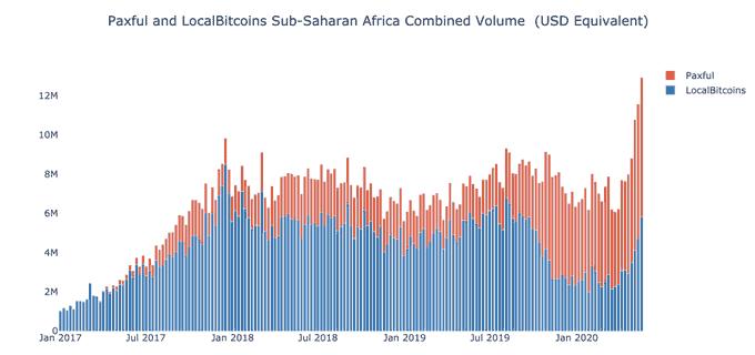 Gráfica de adopción de Bitcoin en África