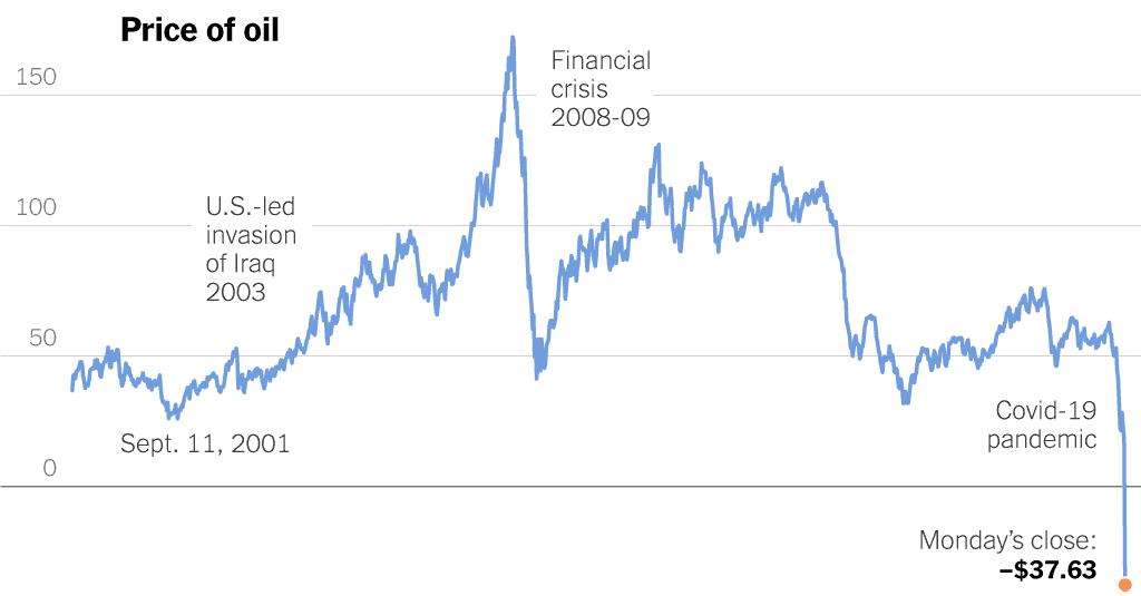 Caída en los precios actuales del petróleo a causa de la pandemia