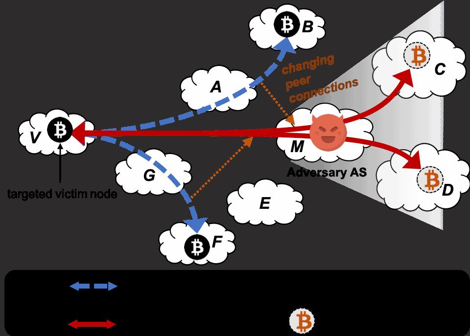 Esquema de un ataque Erebus en Bitcoin