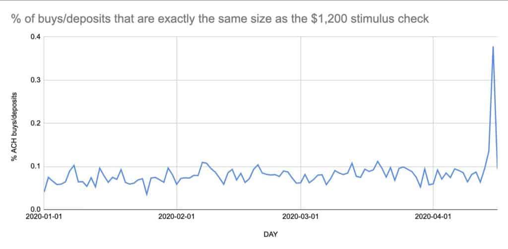 Gráfico quue muestra como los estadounidenses están usando sus cheques para comprar criptomonedas como Bitcoin en Coinbase
