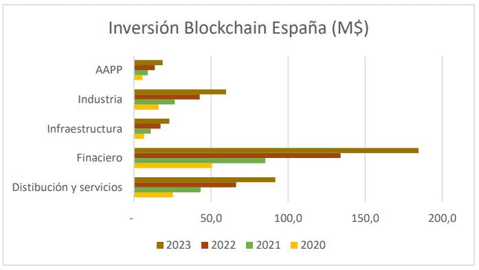 Inversiones blockchain en España