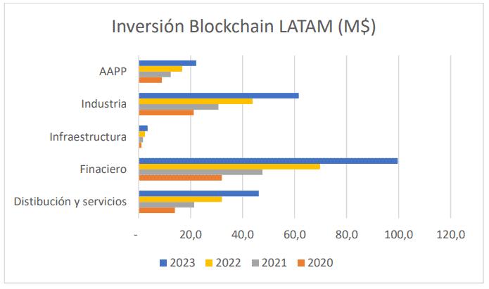 Inversión blockchain por sectores en América Latina