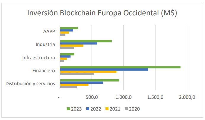 Inversión en la tecnología blockchain en Europa Occidental por sectores