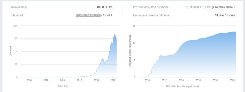 Nivel de dificultad de minería de Bitcoin y su pronostico para el próximo ajuste