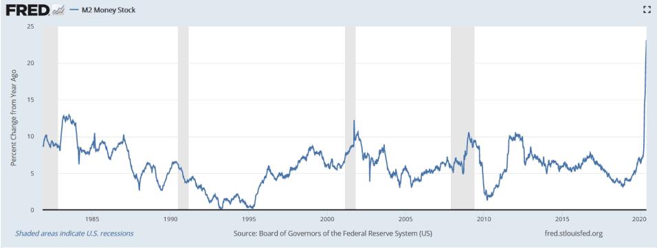 Recesiones ocurridas en los Estados Unidos desde 1970 a 2020