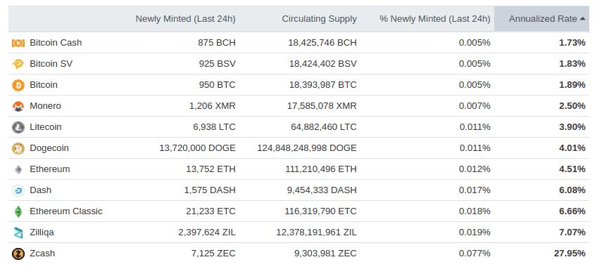 Tasa de inflación de Zcash y de las principales criptomonedas del mercado